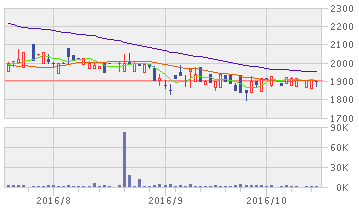 maneo 株価