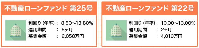 資産運用 3%